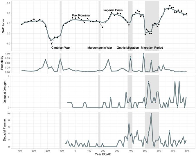 Bayesian change point analysis of NAO and historical accounts of droughts and famine with primary migration events. Figure generated in R (3.3.2) by © B. Lee Drake From: Changes in North Atlantic Oscillation drove Population Migrations and the Collapse of the Western Roman EmpireBayesian change point analysis of NAO and historical accounts of droughts and famine with primary migration events. Figure generated in R (3.3.2) by © B. Lee Drake From: Changes in North Atlantic Oscillation drove Population Migrations and the Collapse of the Western Roman Empire